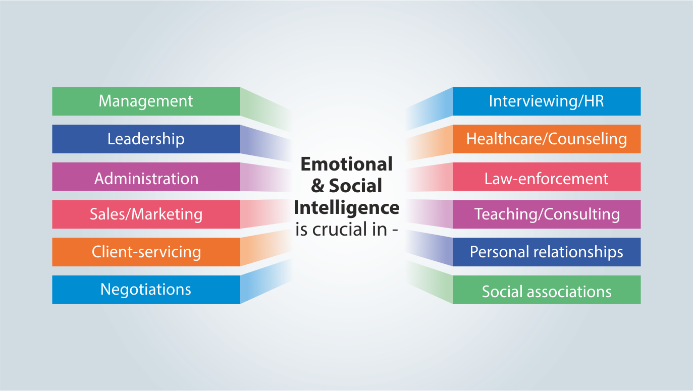 Visual of 2.a's Q2 - How is Emotional & Social Intelligence important in profession