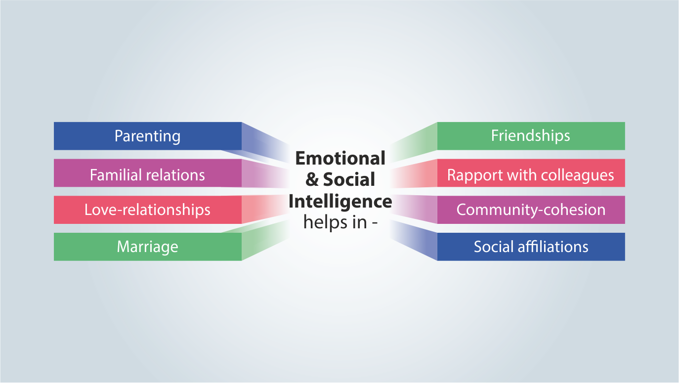 Visual of 2.a's Q3 - How is Emotional & Social Intelligence important in personal life