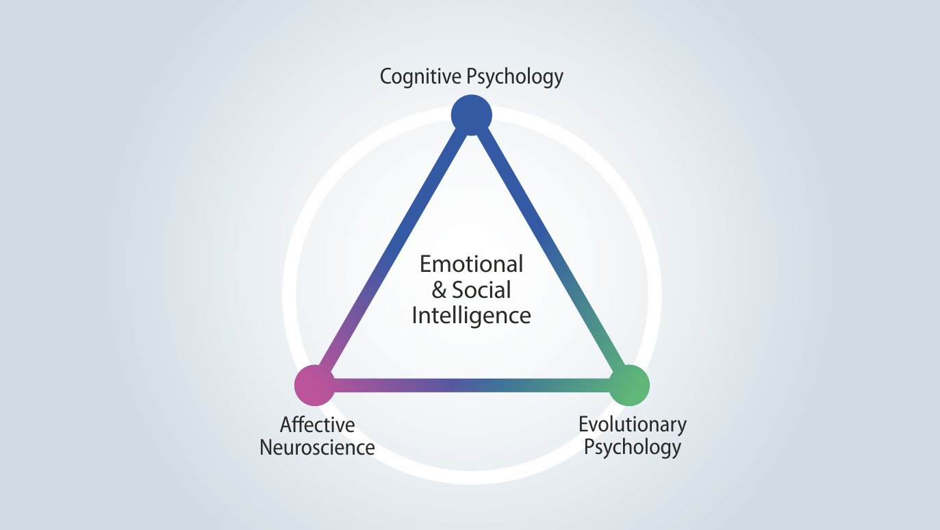 Visual of 2.a's Q4 - What are the scientific roots of 'Emotional & Social Intelligence'