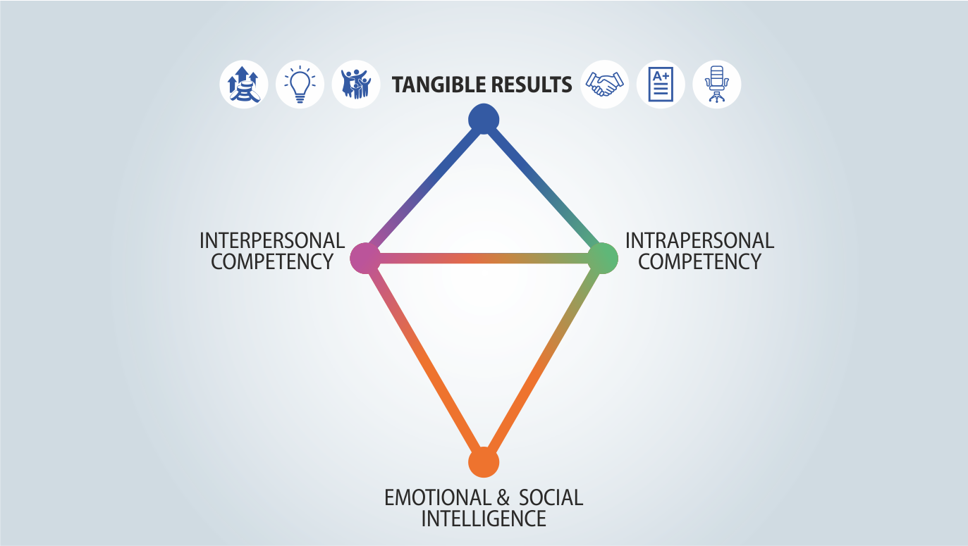 Visual of 2.a's Q6 - Does development & application of 'Emotional & Social Intelligence' have tangible outcomes